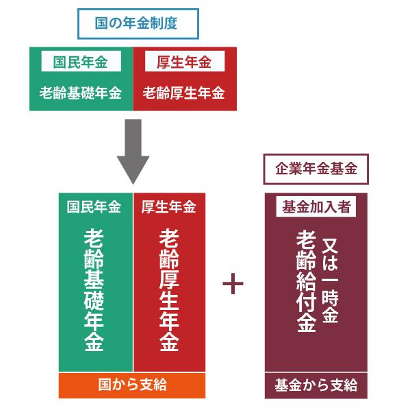基金の仕組みの図解